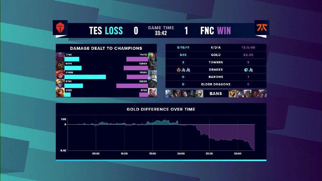 讓二追三《英雄聯盟》S10淘汰賽TES3:2戰勝FNC