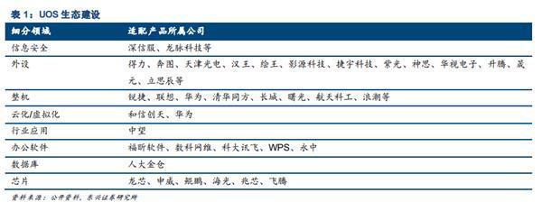 國產UOS作業系統體驗:開啟20MB文件耗時不到1秒