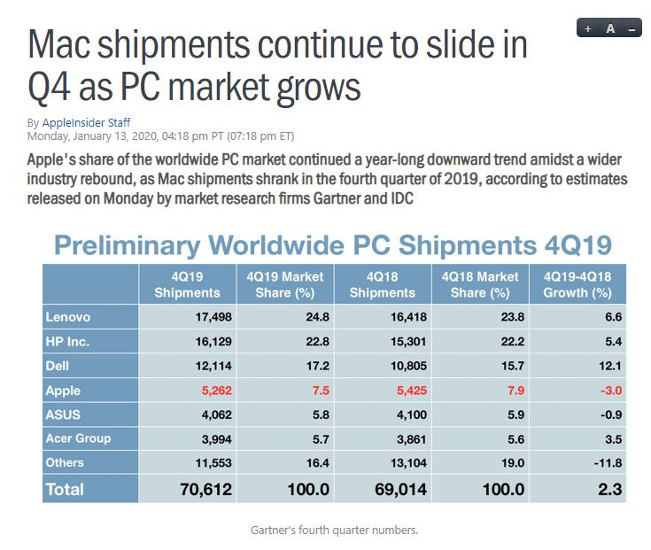 資料顯示全球PC出貨回暖 蘋果Mac銷量卻意外下滑