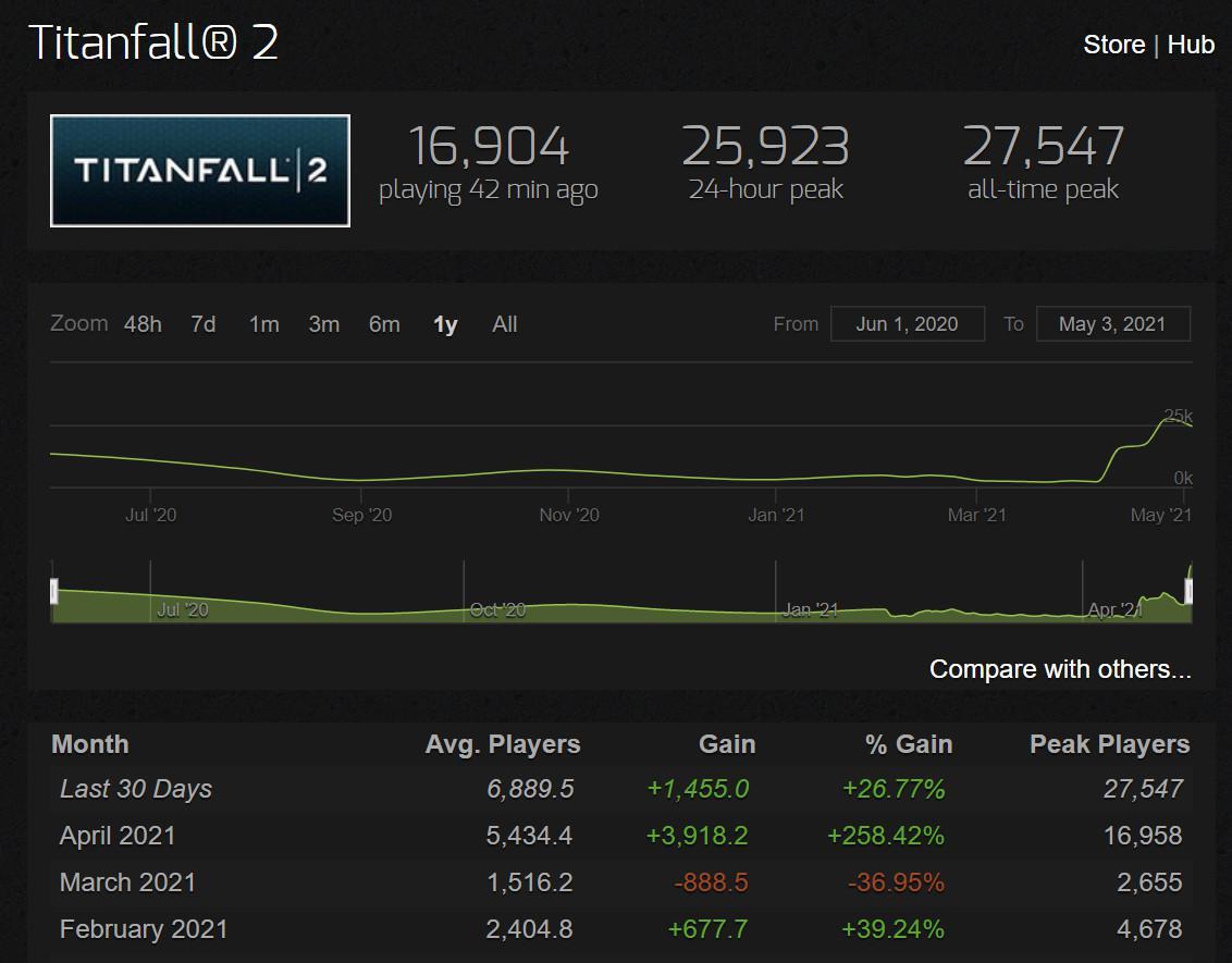 《泰坦隕落》伺服器受攻擊數月未修復 Steam評價跌至差評如潮