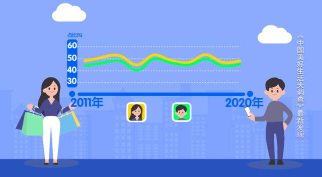 2020年最具幸福感城市公佈:女性愛成都 男性選拉薩