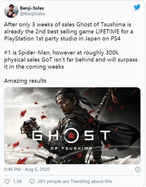 分析師:《對馬島之鬼》在日本PS4第一方遊戲銷量第二
